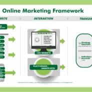 Strategisches Online Marketing – Auch im Bildungsmarkt relevant